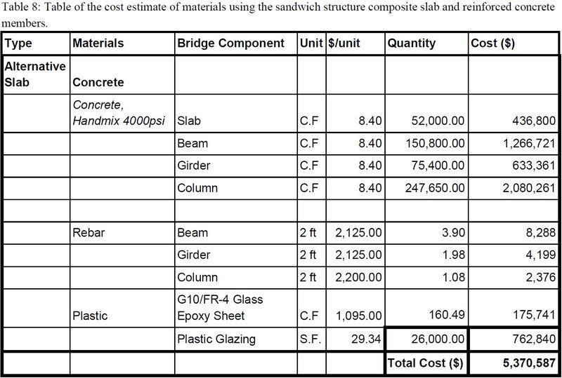 Sandwich structure Bridge Design - cost
